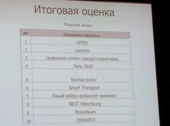 Сетевая лаборатория вычислительной робототехники попала в Первый цифровой акселератор Санкт-Петербурга